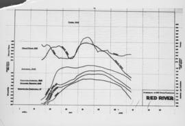 No. 2 Hydrographs of 1950 Spring Flood levels of the Red River as recorded at various locations