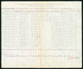 Tabulation of quantities of sold milk supplied by Crescent Creamery